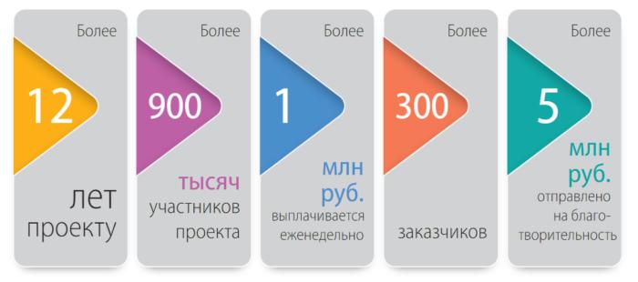 Анкетка.ру преимущества