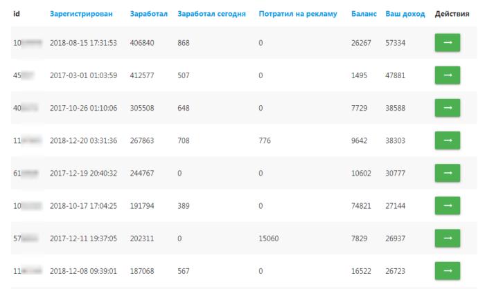 adbtc.top доходы