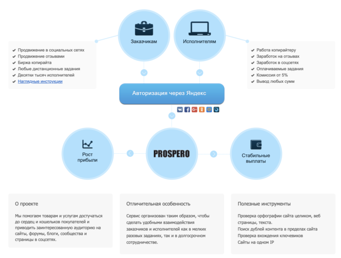 prospero.ru преимущества