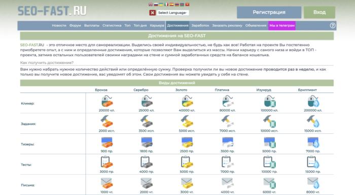 Сервис заработка и продвижения Seo-fast.ru преимущества